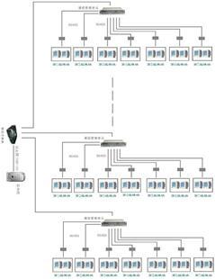 WXDK—7000配电管理系统