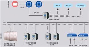 EPMS变电站综合自动化系统系统软件