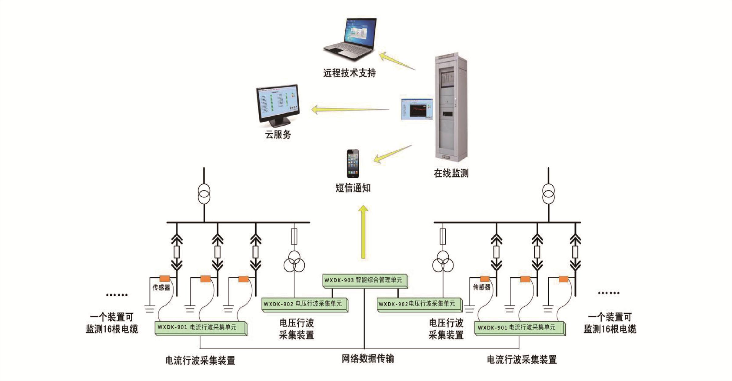 电缆在线监测及故障预警测距系统