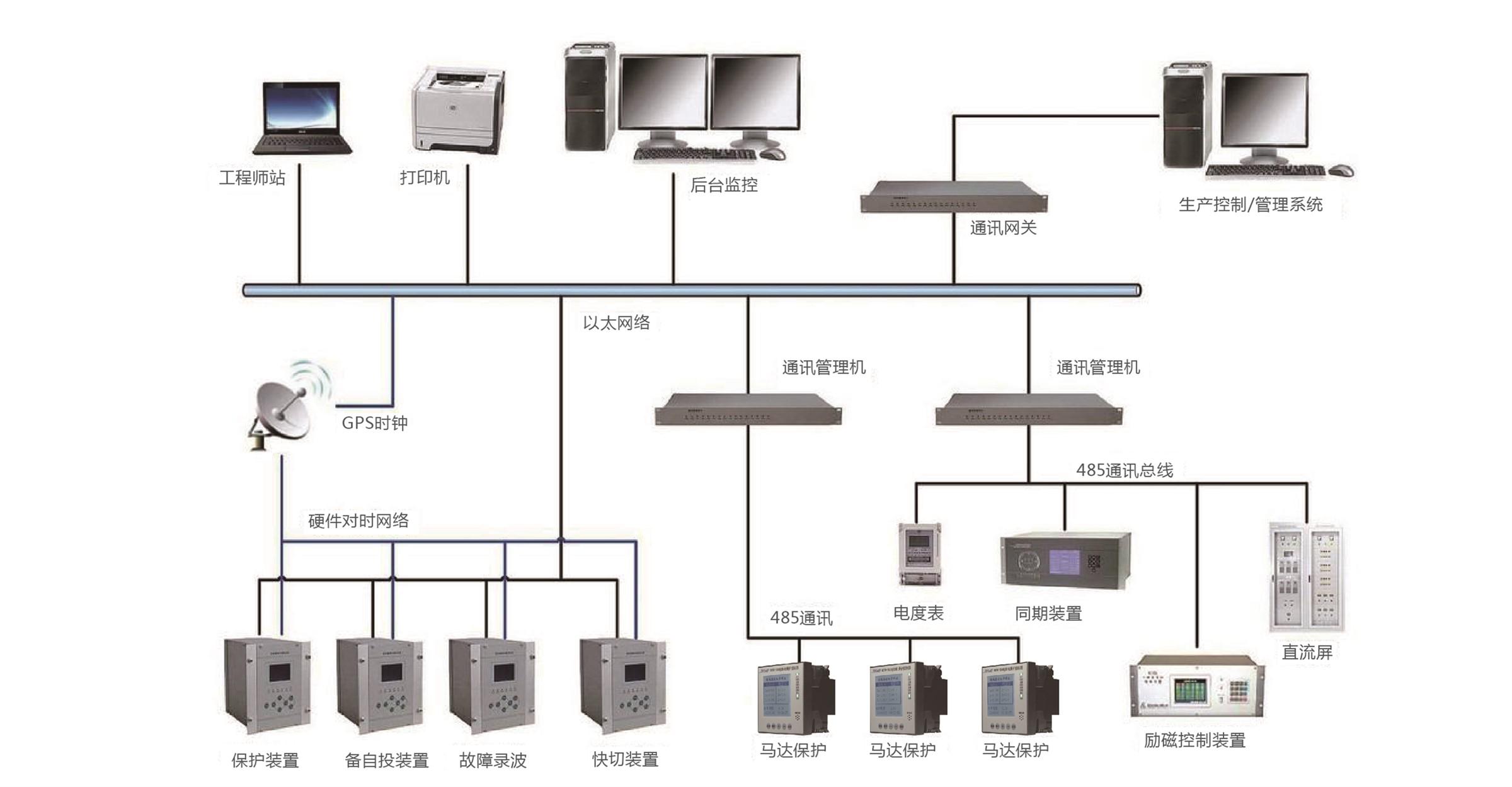 发电厂电气自动化系统