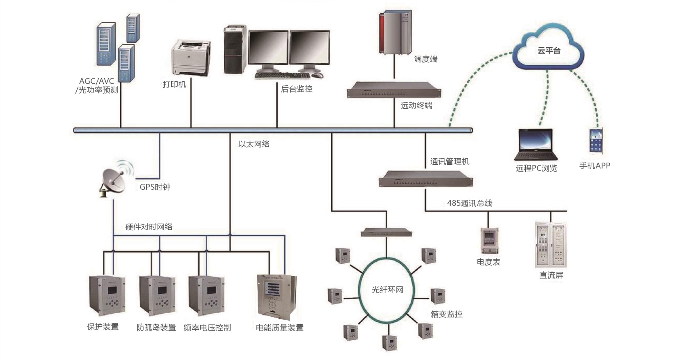 光伏电站自动化系统