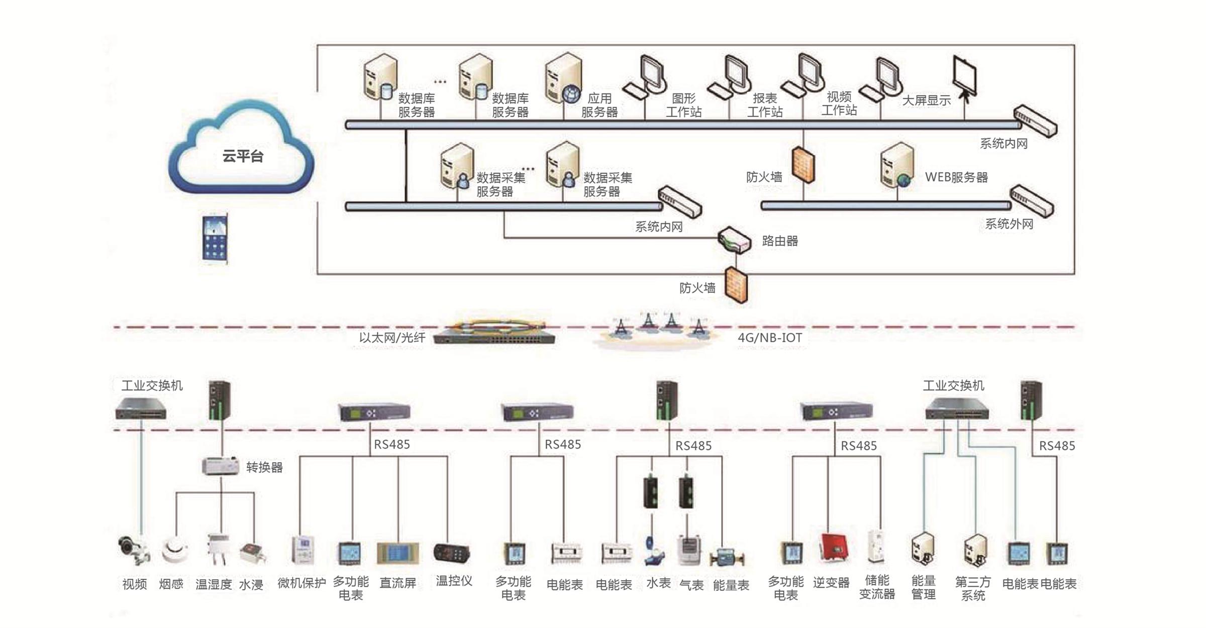 工业(商业)能效管理系统