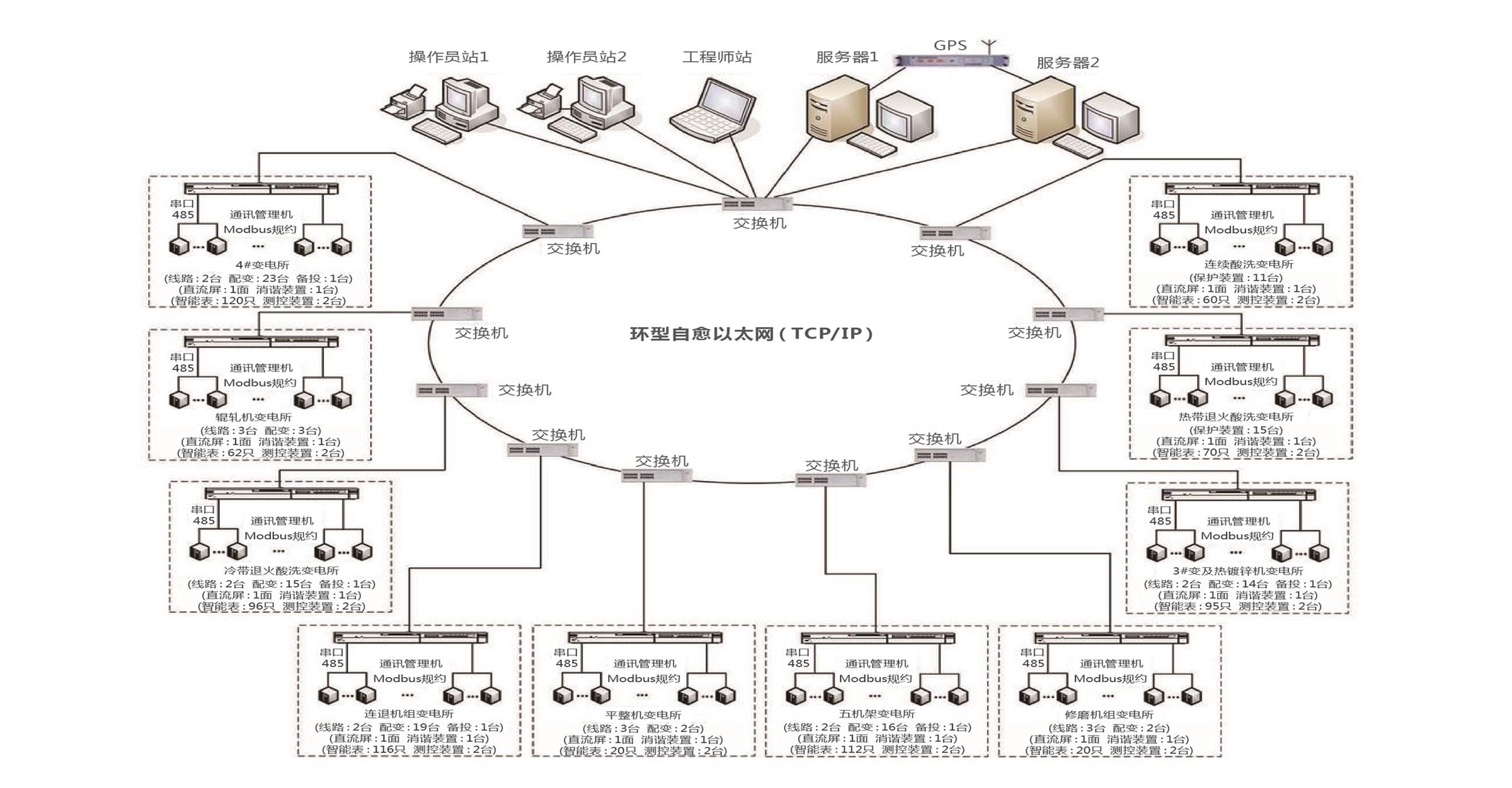 企业集控站监控调度系统